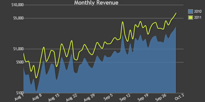 Dashboard Revenue Chart